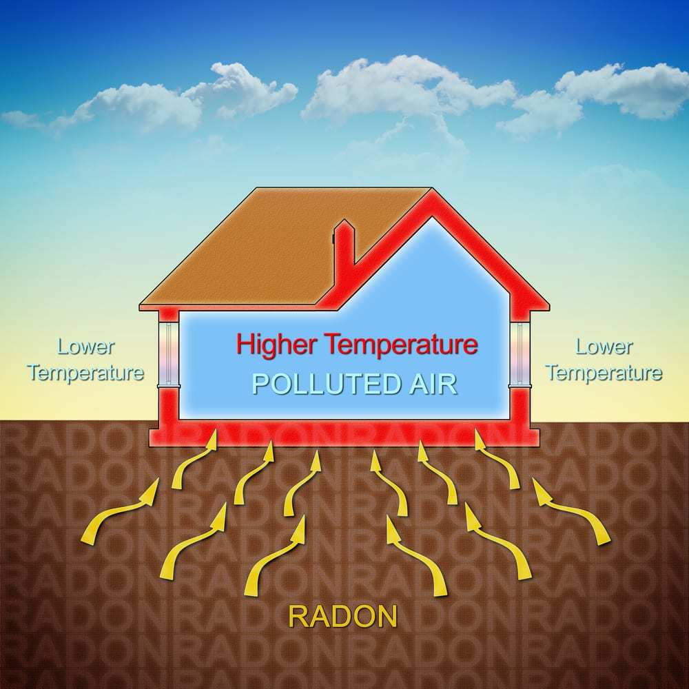 Illustration/diagram of home and soil showing how temperature affects radon levels in the home
